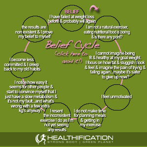 fat loss belief cycle